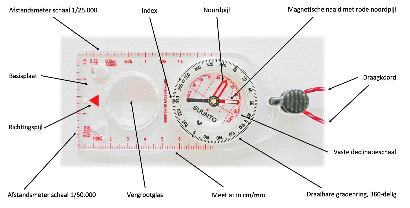 Kompas kenmerken